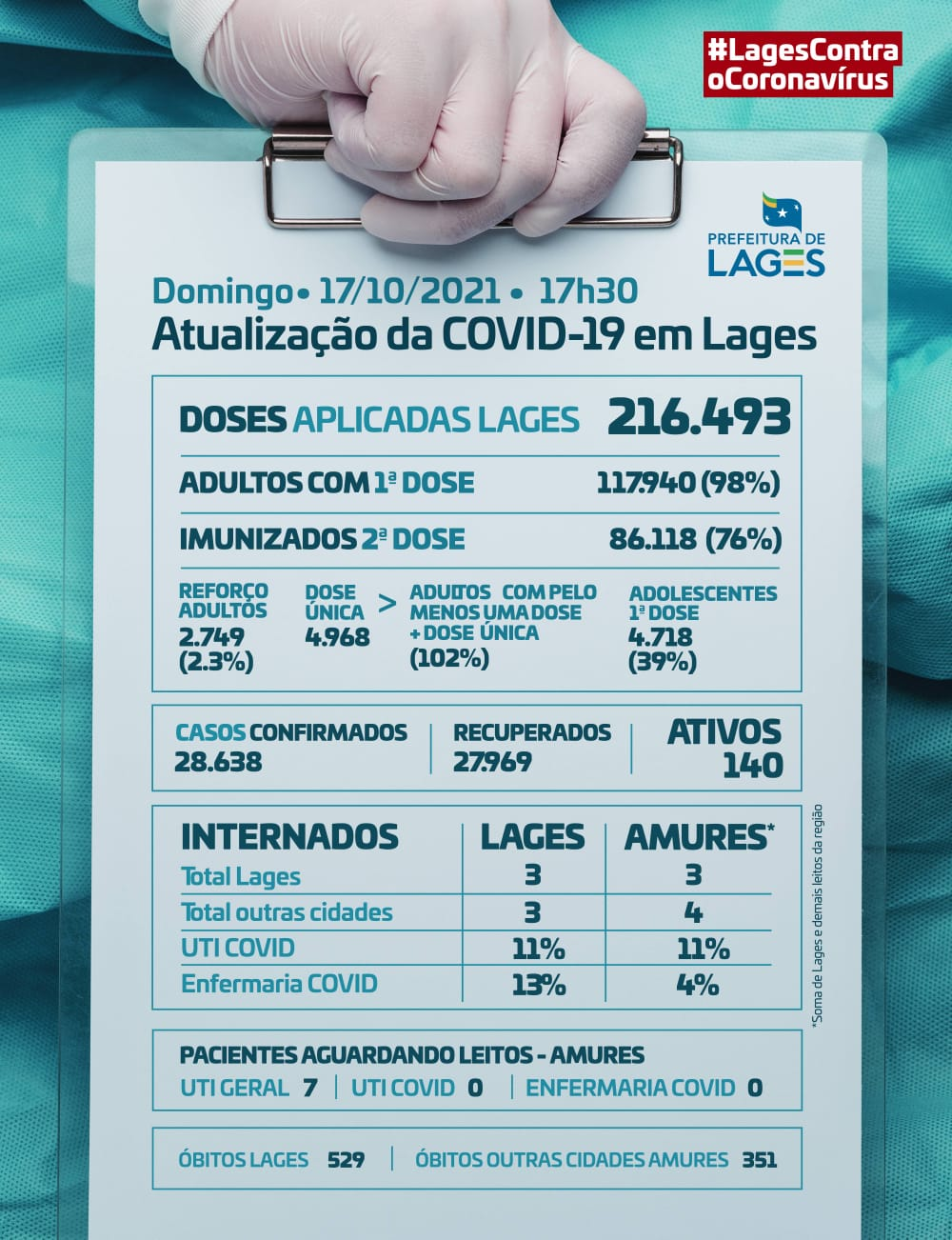 Covid Lages - 18/10/2021